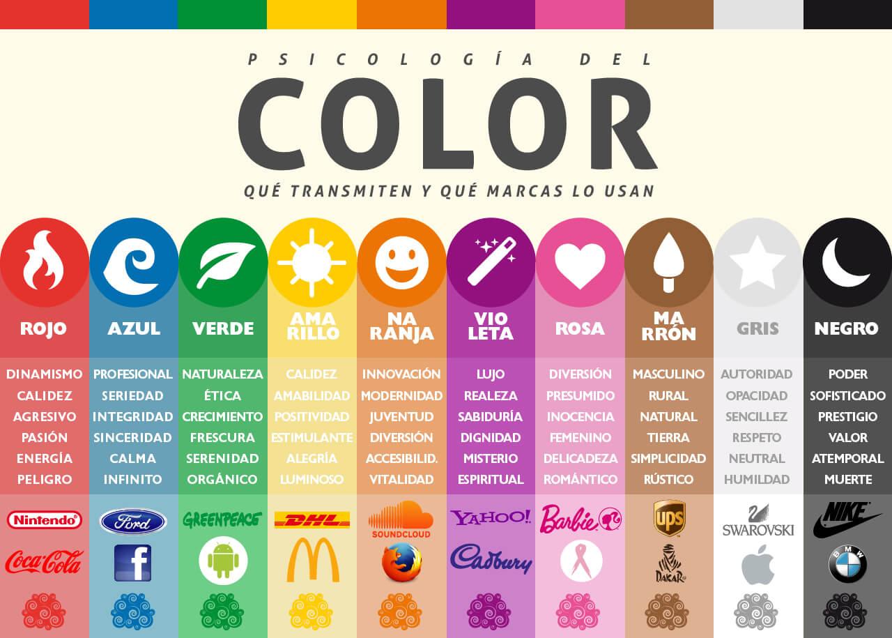 Teoria Del Color Significado De Cada Color